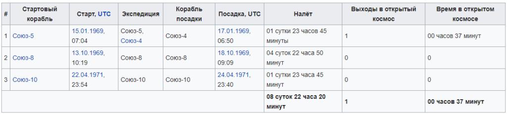 Космонавт Елисеев Алексей Станиславович