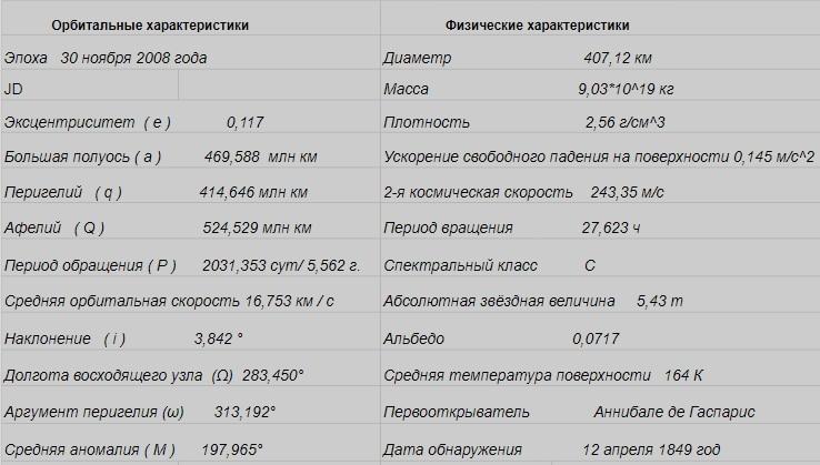 Астероид Гигея