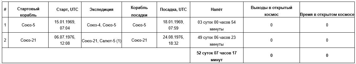 Космонавт Борис Валентинович Волынов