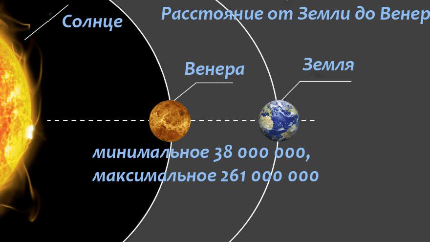 Расстояние-от-Земли-до-Венеры