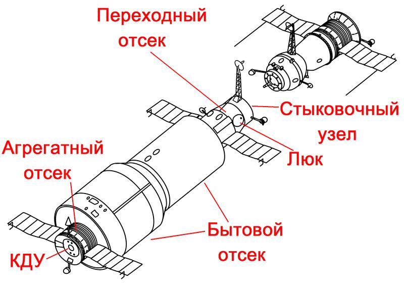 Схематичное изображение станции «Салют-1» и корабля «Союз»