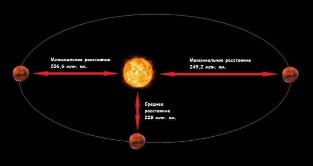 Расстояние от Солнца до Марса