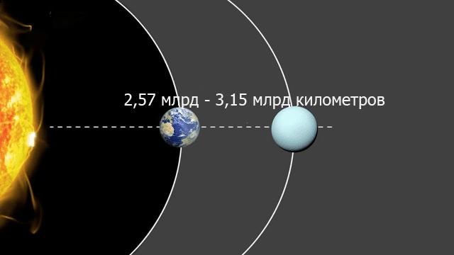 Расстояние от Земли до Урана