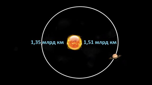 Расстояние от Солнца до Сатурна