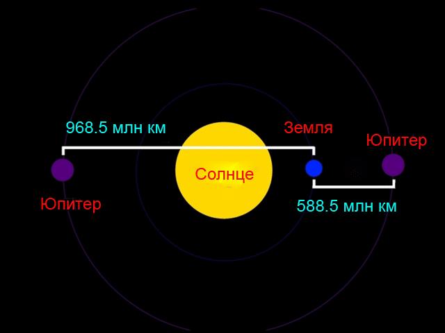 Расстояние от Юпитера до Земли