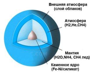 Состав Урана