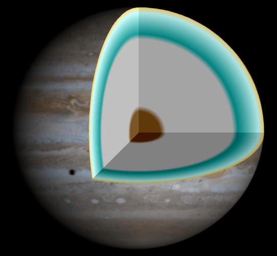 Модель внутренней структуры Юпитера: под облаками — слой смеси водорода и гелия толщиной около 21 тыс. км с плавным переходом от газообразной к жидкой фазе, затем — слой жидкого и металлического водорода глубиной 30—50 тыс. км. Внутри может находиться твёрдое ядро диаметром около 20 тыс. км
