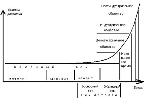 Почему народы Земли развиваются с неодинаковой скоростью