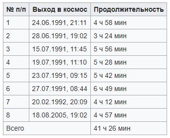 Космонавт Сергей Константинович Крикалёв