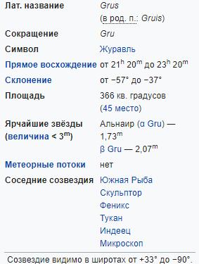 Характеристики созвездия Журавль