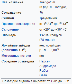 Характеристики созвездия Треугольник
