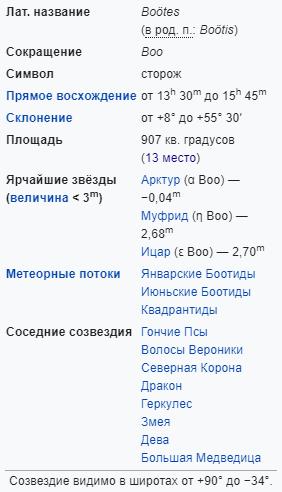 Характеристики созвездия Волопас