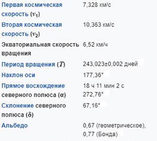 Характеристики орбиты Венеры