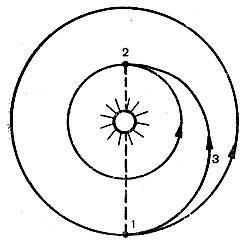 Рис.1 — Траектория полета с минимальным расходом топлива. 1- Земля, 2 – «Утренняя звезда», 3 – движение спутника.
