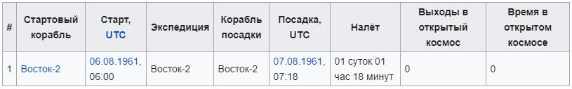 Космонавт Герман Степанович Титов
