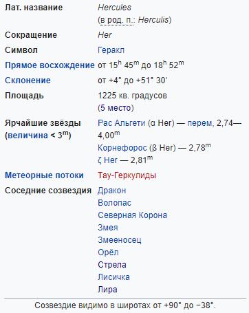 Характеристики созвездия Геркулес