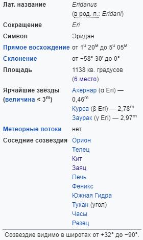 Характеристики созвездие Эридан