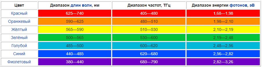Цвета спектра и основные цвета