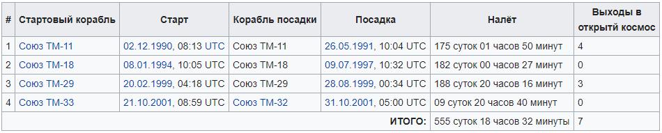 Космонавт Афанасьев Виктор Михайлович