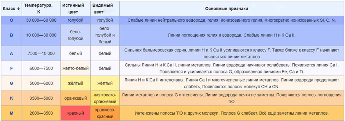 Спектральная классификация звёзд