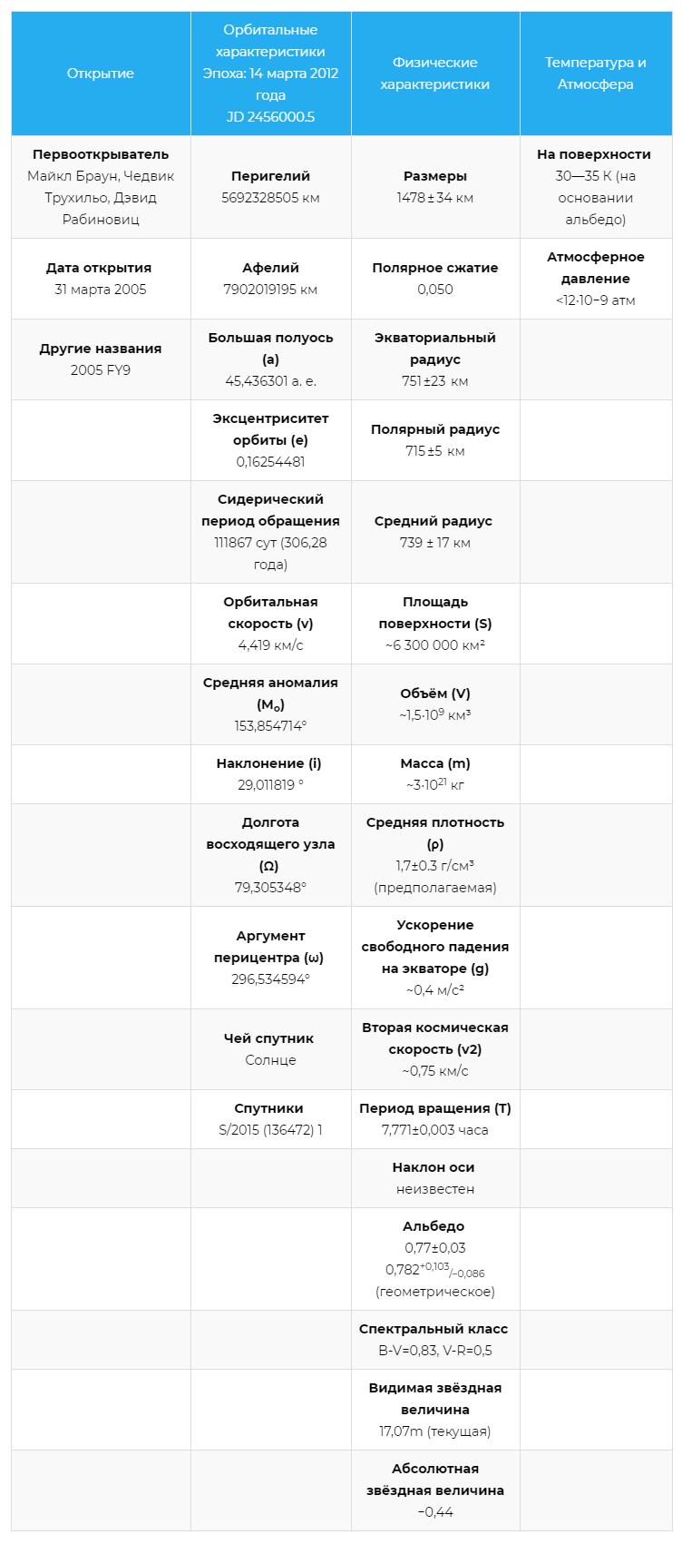 Характеристики карликовой планеты Макемаке