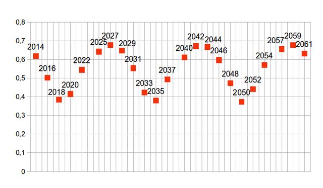 Расстояние между Землёй и Марсом (в а. е.) во время противостояний 2014—2061 гг.