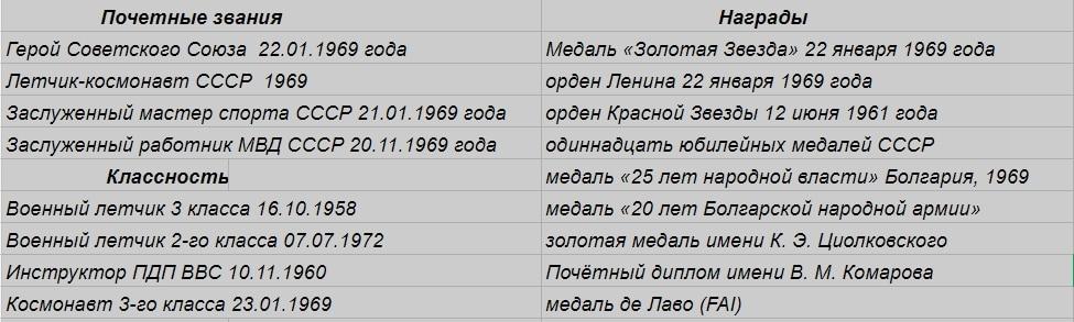 Космонавт Евгений Васильевич Хрунов