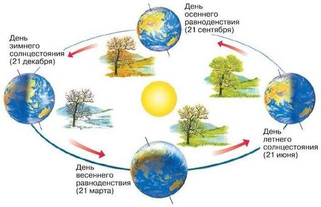 Почему на Земле происходит смена времен года