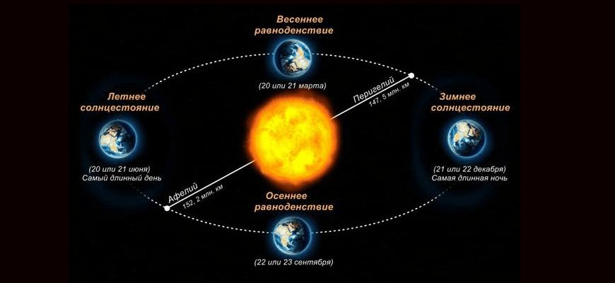 очему на Земле происходит смена времен года