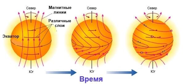Особенности Солнечного вращения