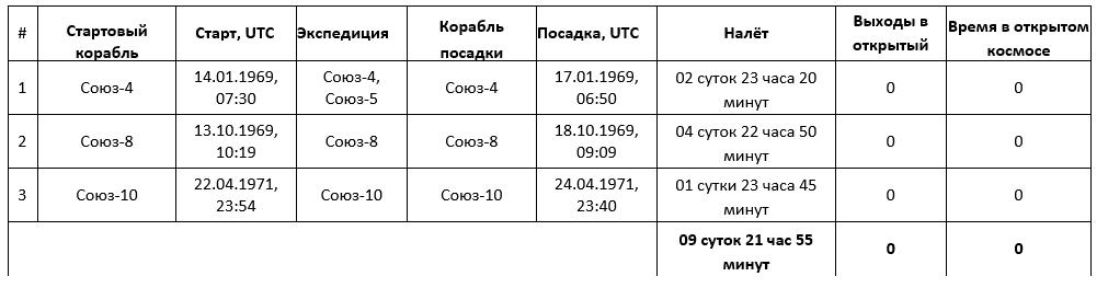 Космонавт Шаталов Владимир Александрович