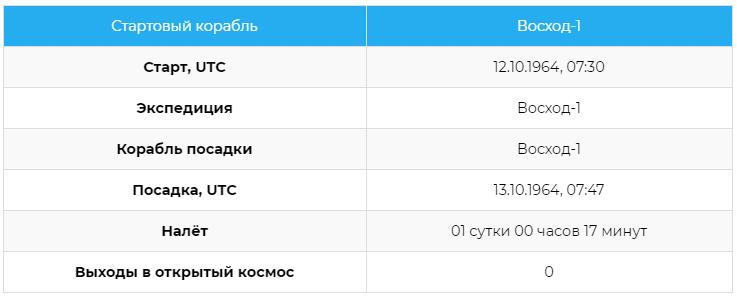 Статистика полётов космонавта Константина Петровича Феоктистова