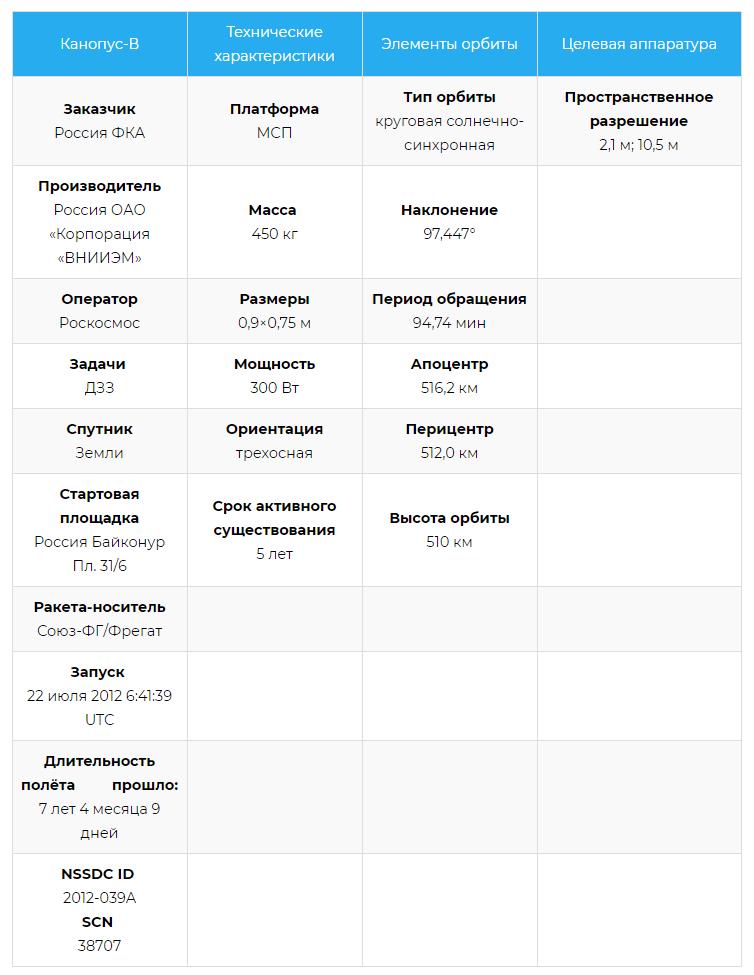 Характеристики спутника Канопус-B