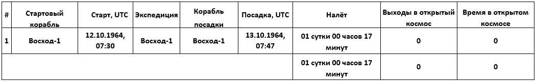 Космонавт Константин Петрович Феоктистов