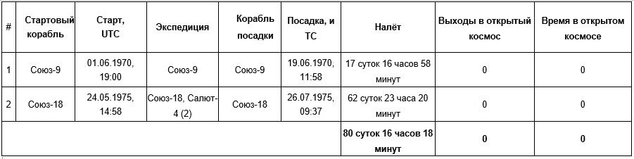 Космонавт Виталий Иванович Севастьянов