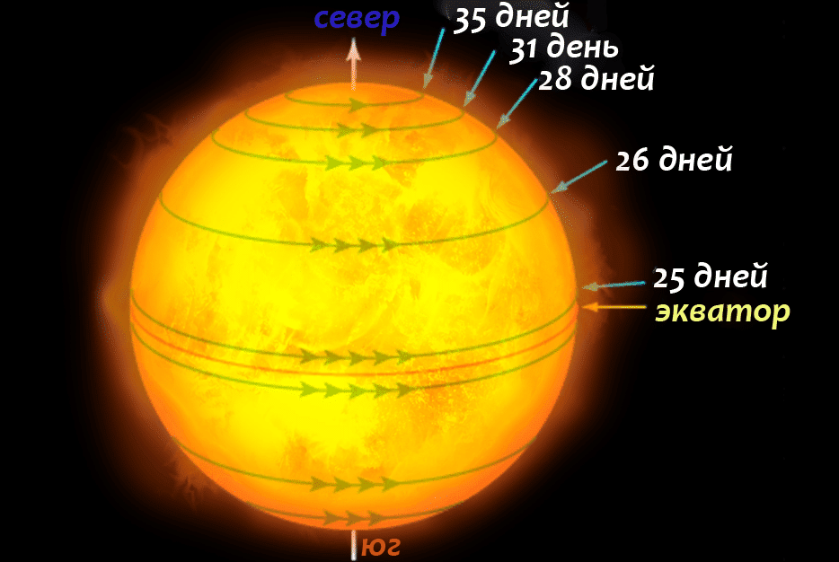 Вращение Солнца вокруг Солнца