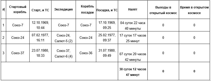 Космонавт Виктор Васильевич Горбатко
