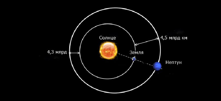 Расстояние от Земли до Нептуна