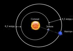Какое расстояние от Земли до Нептуна