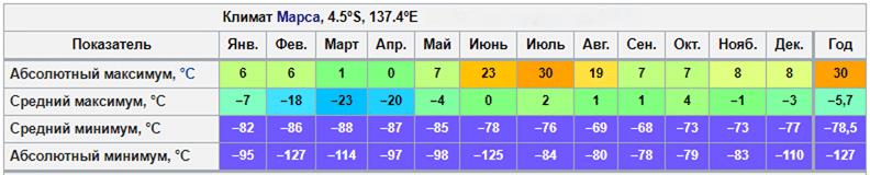 Температура на Марсе