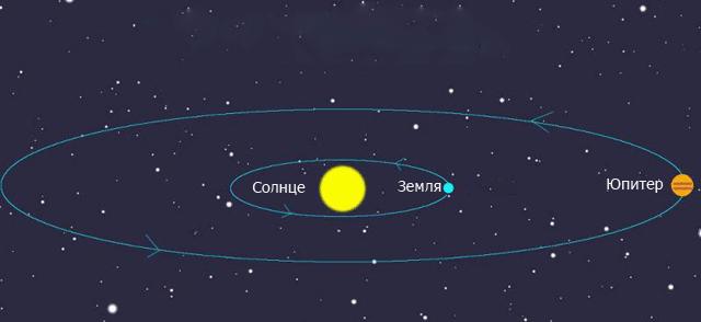Расстояние от Земли до Юпитера