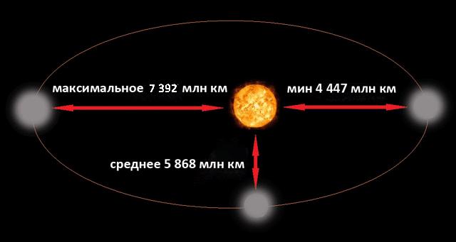 Какое расстояние от Солнца до Плутона