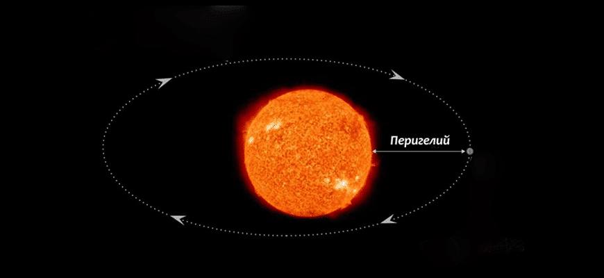 Орбита Меркурия
