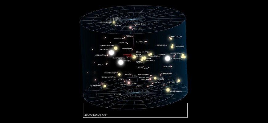 Движение Солнечной системы в галактике