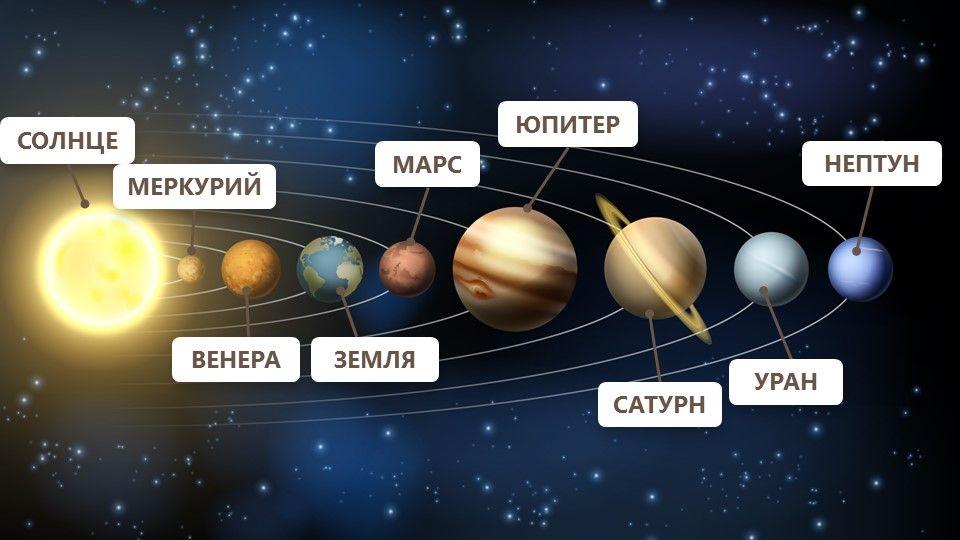 Картинка солнечной системы с названием планет