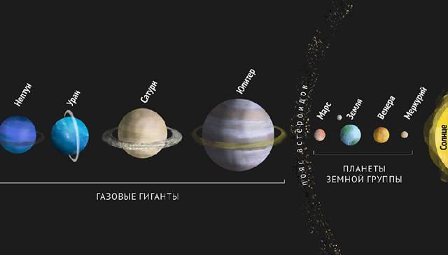 Группы планет Солнечной системы