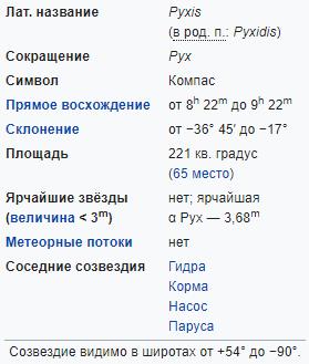 Характеристики созвездия Компас