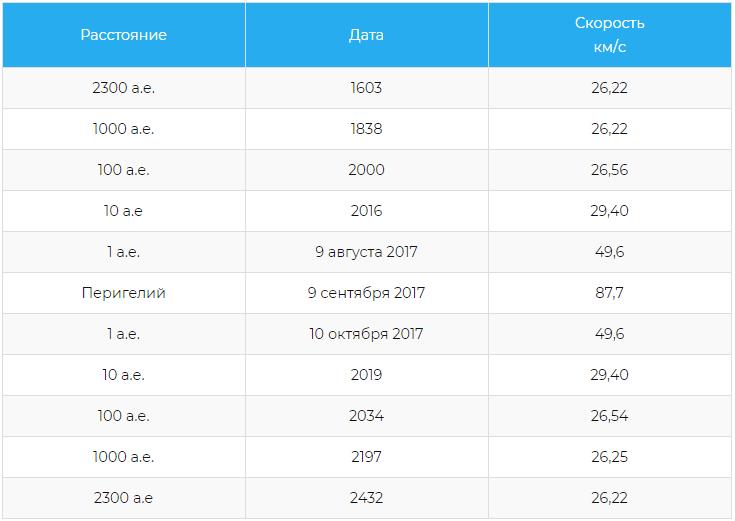 Расстояние и скорость 1I/Оумуамуа (относительно Солнца)