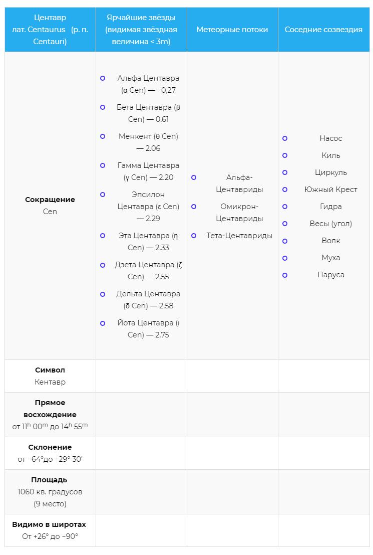 Характеристики созвездия Центавр