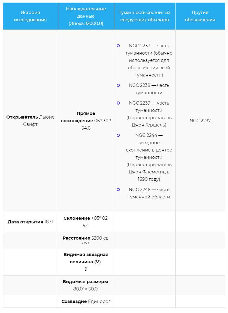 Характеристики туманности Розетка